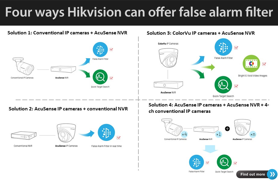 Feature Article - Four ways Hikvision offers state-of-the-art false alarm filter to SMB customers